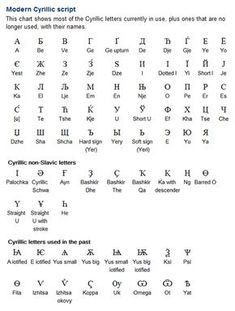 Modern Cyrillic script. The Cyrillic alphabet has been adapted to write more than 50 different languages, mainly in Russia, Central Asia and Eastern Europe. In many cases additional letters are used, some of which are adaptations of standard Cyrillic letters, while others are taken from the Greek or Latin alphabets. (...)