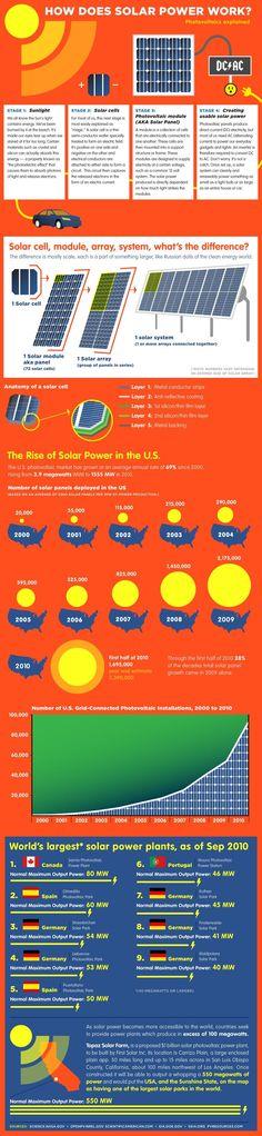How Solar Power Works, Solar Power System, Power Energy, New Energy, Food Energy, Energy Drinks, Save Energy, Solar Projects, Energy Projects