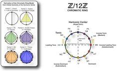 Harmonic Sacred Geometry 2