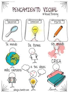 Precious Tips for Outdoor Gardens - Modern Visible Thinking, Sketch Notes, Educational Websites, Stick Figures, Lettering, Study Motivation, Study Tips, Design Thinking, Workshop
