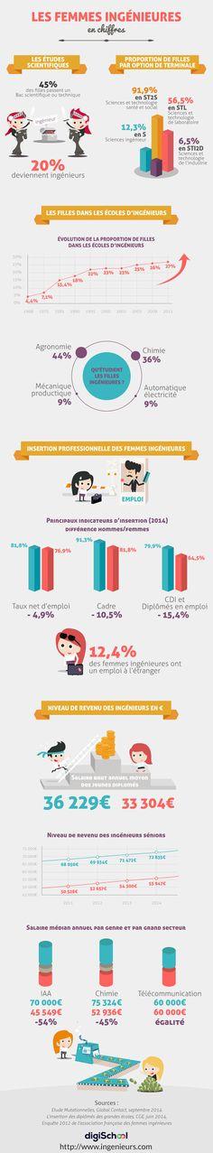 El Conde. fr: La mixité des métiers: Les femmes ingénieurs