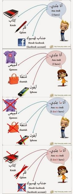 "Learning Arabic MSA ( How to say ""I have"" & ""I don't have"" in Arabic language: Arabic Phrases, Arabic Words, Language Study, Arabic Language, English Language, Learning Arabic, Kids Learning, Spoken Arabic, Learn Arabic Alphabet"