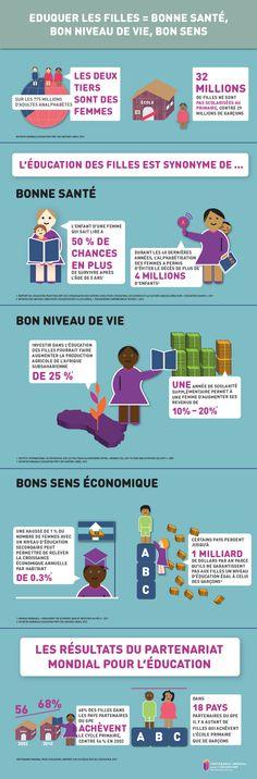 Infographie-éducation des filles