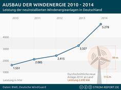 Ausbau der Windenergie 2010 - 2015 - http://strom-report.de/download/windenergie-entwicklung-2015/ 2015, Energiewende, Entwicklung, Windenergie, Windkraft