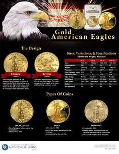 Infographic: American Gold Eagle coins