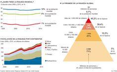 Vivimos en un mundo cada vez más desigual y despótico.Distribución de la riqueza mundial