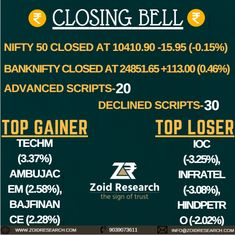 #StockMarket Update: Closing Bell 14 March #Sensex ends off day's low on banks' support; IDBI jumps 14%.