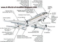 CEO AeroSoft Corp: Airplane Parts and Functions Facts on