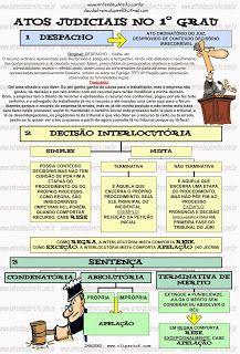 ENTENDEU+DIREITO+OU+QUER+QUE+DESENHE++???:+ATOS+JUDICIAIS+NO+1°+GRAU