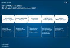 #CustomerJourney: Der Weg zum optimalen Attributionsmodell. http://de.slideshare.net/TWTinteractive/attributionsmodell-customer-journey