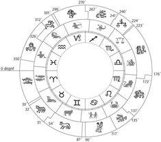 Superposition des 3 zodiaques : zodiaque tropical à l'intérieur, zodiaque sidéral au centre lissé à 30° et constellations à l'extérieur.