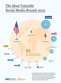 Social Media: Die wertvollsten Social Media Marken 2012 – Brand Report