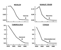 The Myth Of Vaccines Causing 20th Century Mortality Decline