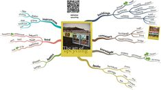 Various upcycling ideas as well as video how mind map was made.