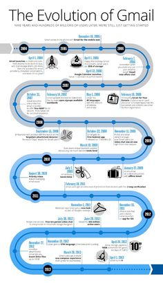 Infographic: The Evolution of Gmail...interesting