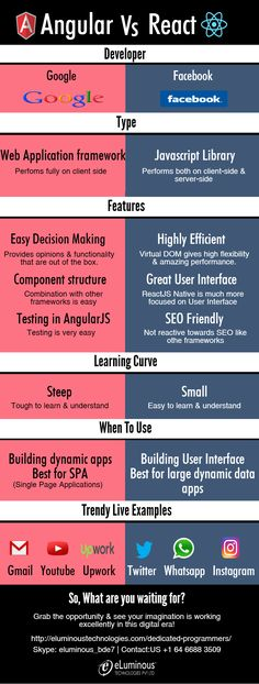 Do you want to know more about top two trending front end development technologies, Angular & React? Find out the features, their uniqueness, applications in the given infographic. To explore more,get in touch with our experts:http://eluminoustechnologies.com/dedicated-programmers/ #frontenddevelopers #frontenddevelopment #angularjs #reactjs #angularvsreact