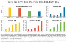 Sea Level Rise and the March of King Tides: Why We Need to Get Familiar with This Week's Tidal Flooding