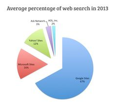 Scenario of SEO in 2014 - Thoughts