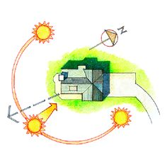 lessons in passive heating/cooling