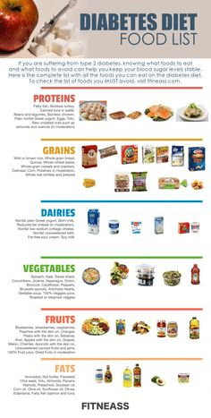 The Complete Food List For The Type 2 Diabetes Diet - Fitneass - Diabetic Recipes Sources Diabetic Food List, Diabetic Tips, Diabetic Meal Plan, Diet Food List, Food Lists, Diabetic Snacks Type 2, Diabetic Desserts, Diabetic Smoothie Recipes, Easy Diabetic Meals