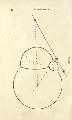 Fig. 73. Soap bubble architecture diagrammed.Soap bubbles, their colours and the forces which mould them. 1916.