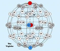 I-Ching: The Yi-globe 2.