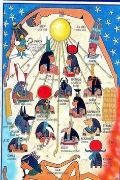 Gods and goddesses of Egypt Egyptian Mythology, Egyptian Symbols, Egyptian Goddess, Egyptian Art, Ancient Egyptian Deities, Ancient Myths, Isis Goddess, Mayan Symbols, Viking Symbols