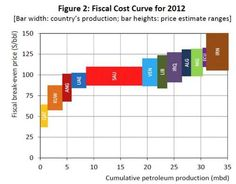 Interesting chart showing the link between oil price, oil production and government deficits.