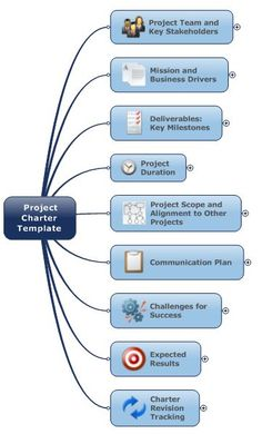USE THIS MIND MAP FOR PROJECT MANAGEMENT