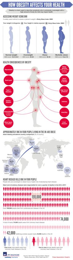 Infographic looking at the health risks of being obese, with a focus on the relationship of obesity and heart disease (Designed by Andrew Park for the Press Association)