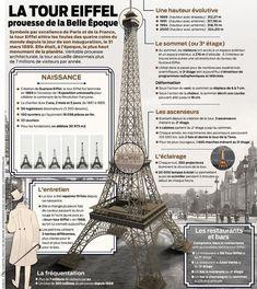 Educational infographic : Educational infographic : Symbole par excellence de Paris et de la France la tou