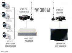 Effective Wireless Cctv Camera Kit