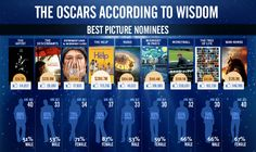 And the winner is - Oscars insights with data provided by Wisdom. Best Picture Nominees, Best Fan, For Facebook, Oscars, The Help, Insight, Infographic, Wisdom, Good Things