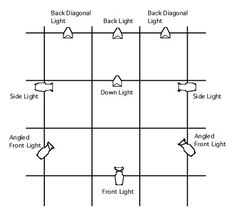stage.lighting diagram - Google Search
