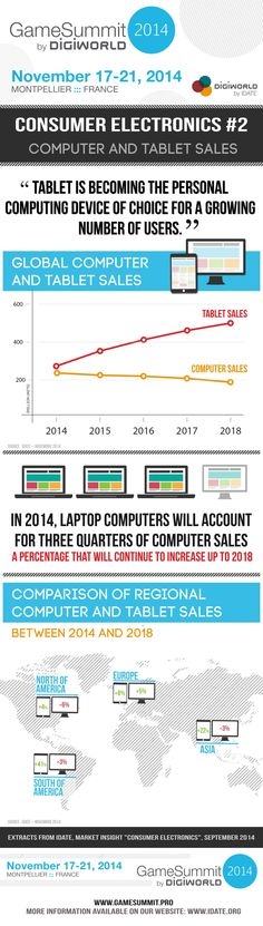 Infographic Consumer Electronics 2 : computer and tablet sales. Computers For Sale, Laptop Computers, Video Game Industry, Montpellier, Consumer Electronics, Infographics, Infographic, Info Graphics, Visual Schedules