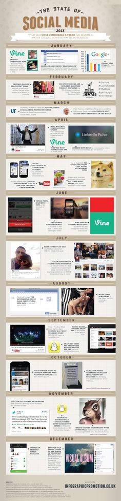 The state of social media 2013 #infografia #infographic #socialmedia