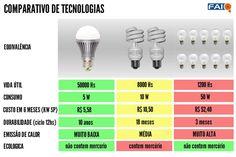 COMPARAÇÃO DE CONSUMO EM W DE LAMPADAS - Pesquisa Google