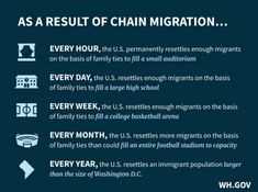 Chain Migration Real