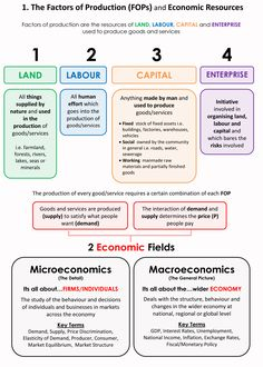 Factors-of-Production. factors are products and comprise four categories and land labor capital and entreprenurship