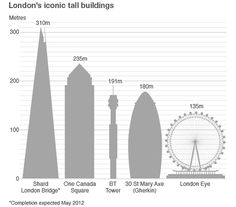 What Is the Tallest Building in London  #architecture #Piano #Renzo Pinned by www.modlar.com
