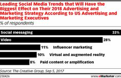 Social media is providing marketers with an ever-growing litany of media options beyond just display advertising. But which are the most important?   http://qoo.ly/i3xfp