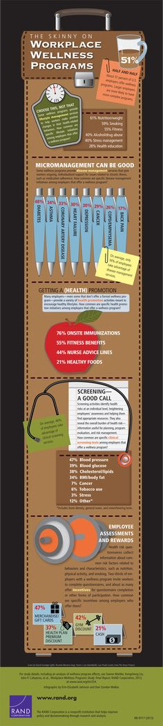 By rewarding lifestyle behavior change over program participation, using texting and social networking to promote programs and putting more weight on patient satisfaction as a program success metric, employers are creating a health-oriented work environment.  About 51 percent of U.S. employers offer wellness programs, with larger companies more likely to have more complex programs, according to a new infographic from the RAND Corporation.
