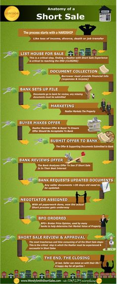 Anatomy of a Short Sale - from HARDSHIP to CLOSING - a visual to help understand the steps in the short sale process.