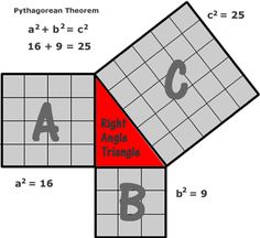 The Pythagorean theorem is related to the study of sides of a right angled triangle. It is also called as pythagoras theorem. The pythagorean theorem states that, In a right triangle, (length of the = + 8th Grade Math, Math Class, Math Math, Maths, Too Cool For School, Middle School, School Stuff, High School, Math Figures