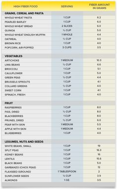 High Fiber Food Chart Hemorrhoid T Preparation H