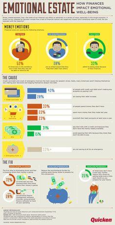 Psychology : Cómo tu finanzas afectan a tu estado emocional #infografia #infographic @psycho