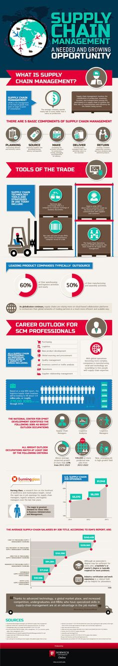 Supply chain management (#SCM) #infographic
