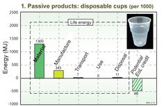 PASSIVE PRODUCTS - Plastic cups