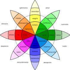 La influencia del color en nuestras emociones (al igual que la música) es algo conocido en el mundo del diseño, el marketing, la publicidad y en definitiva