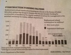 A bar chart showing the drop in funding for Native American schools that the federal government is responsible for funding.